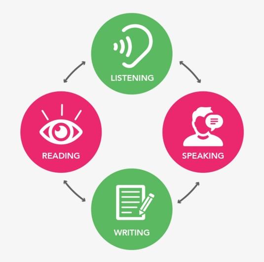 İngilizce Konuşma Becerisi nasıl gelişir?